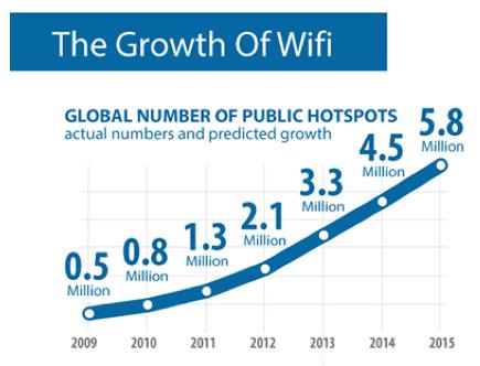 WiFi hotspots growth